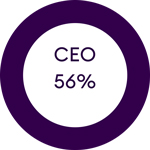56% of ceos aligned with digital transformation