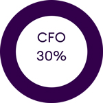 30% of cfos aligned with digital transformation