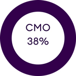 38% of cmos aligned with digital transformation
