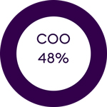 48% of coos aligned with digital transformation